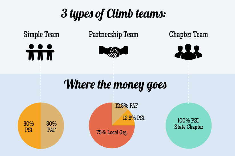 Here's how the money flows in Climb Out of the Darkness: